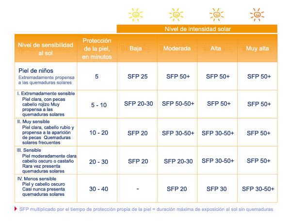 indice_proteccion_solar_aconsejado